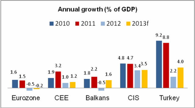 Growth in Europe and Central AsiaContinues, but Slowly and Unevenly