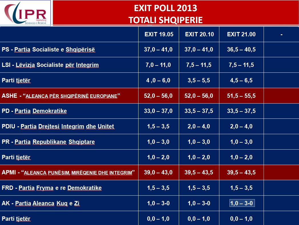 Italian exit poll announces the opposition a winner in Albania: SP 55%, DP 39%
