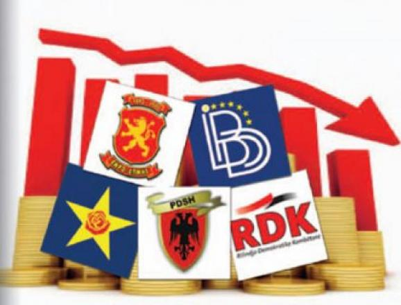 Gruevski among the most supported leaders, difference between Albanian leaders reduced