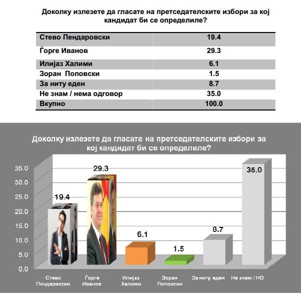 Polls in FYROM indicate an advantage of governing coalition parties