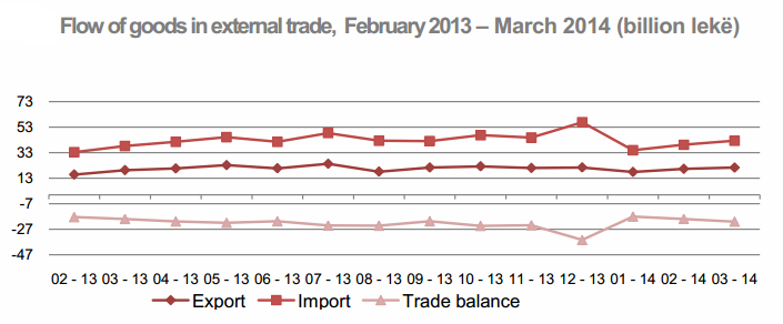 Trade deficit in Albania increases by 11%