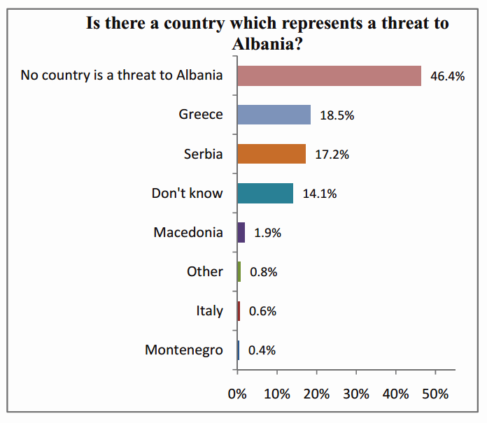 German survey: Albanians consider Greece as a threat for the country