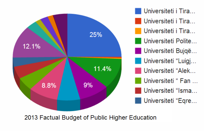 Expenses of public universities in Albania, no purchases of scientific literature in 3 years