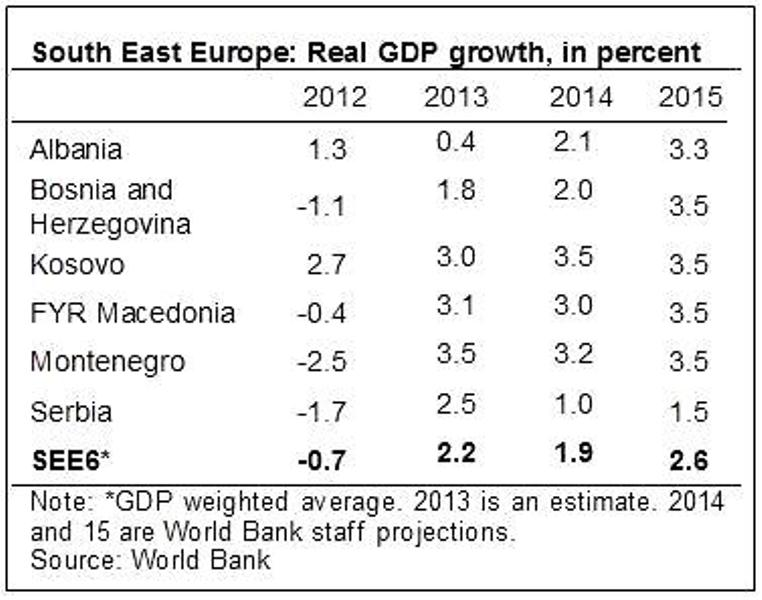 South East Europe climbs slowly out of recession, says World Bank