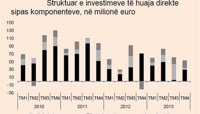 Foreign investments in Kosovo, 258,9 million Euros