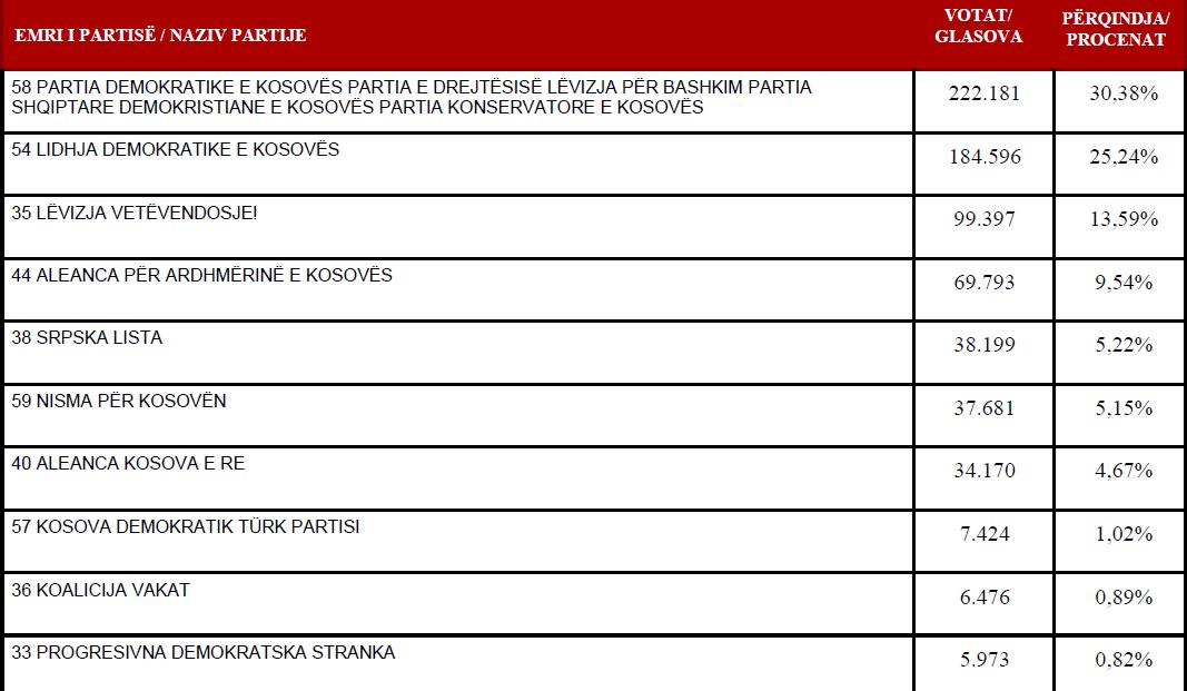 Official results of the 2014 parliamentary elections in Kosovo