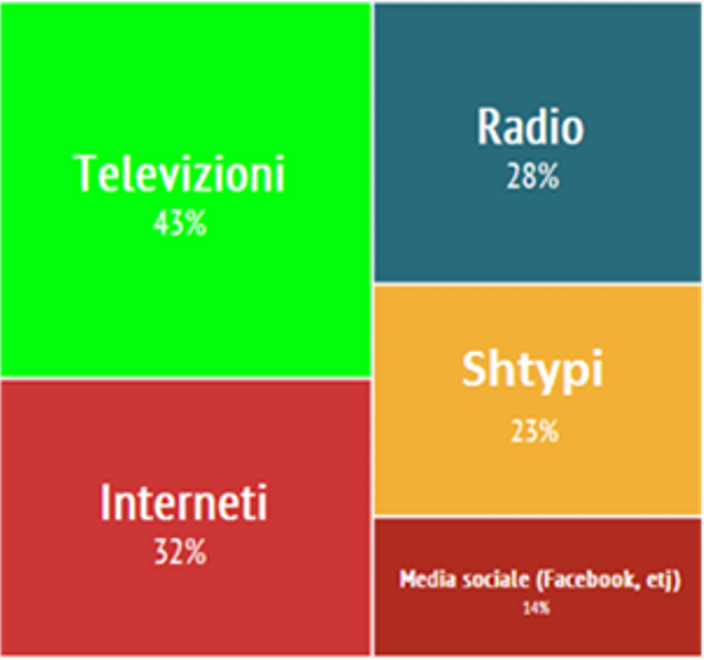 A study on the youth and media in Albania