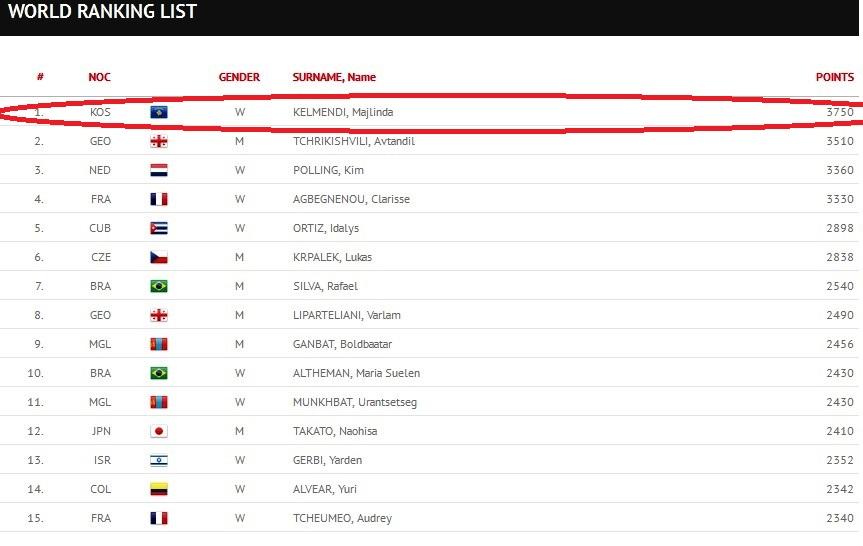 Majlinida Kelmendi continues to lead the world ranking in judo