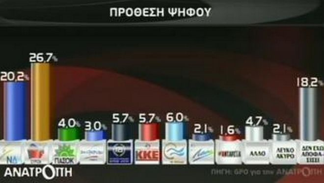 Newest poll shows SYRIZA's lead increase to 6.5%