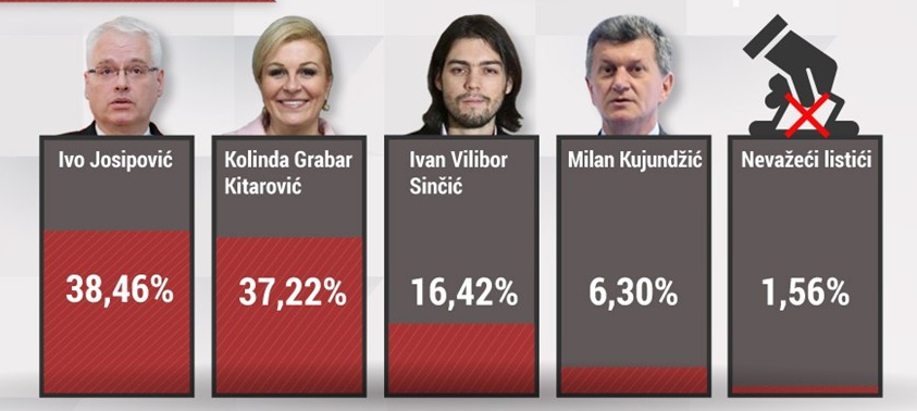 Josipovic and Grabar-Kitarovic go to the second round with a minimal difference in votes