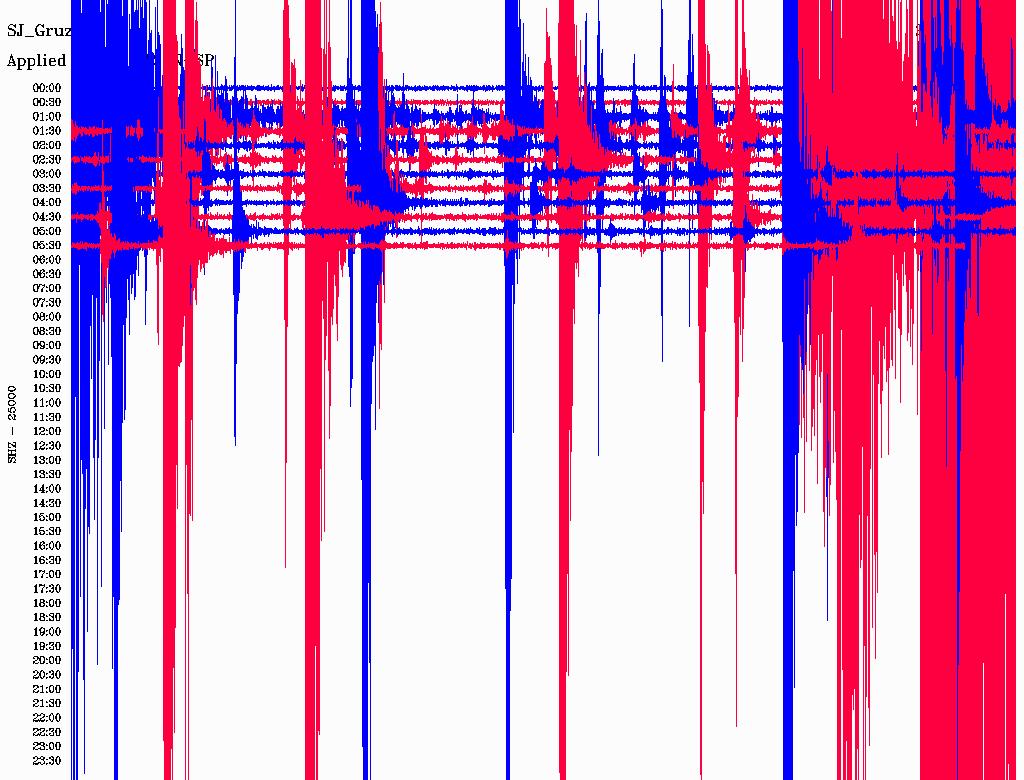 Earthquake in Serbia