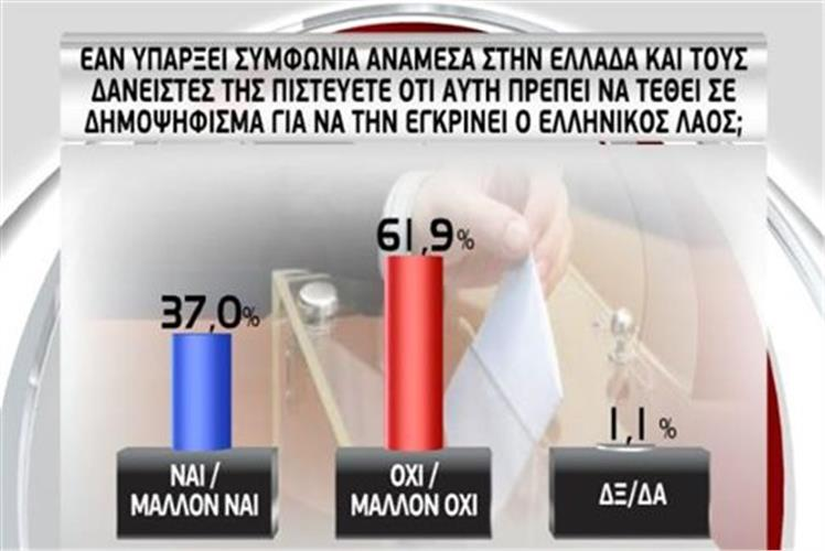 Opinion poll: overwhelmingly 'yes' to an agreement, 'no' to rupture and referendum