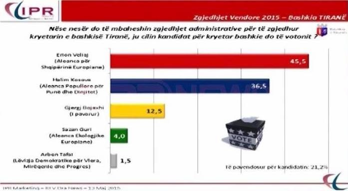 Albanian political parties may score the same election result, polls suggest