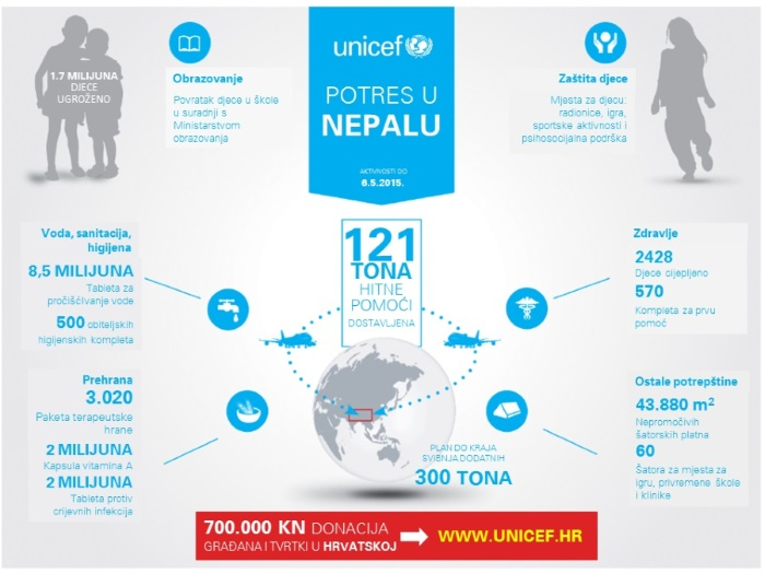 Croatia collects 92 thousand euros for Nepal through UNICEF office