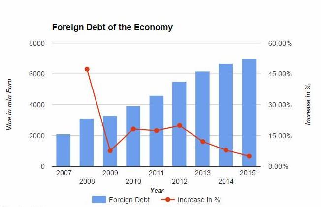 Albania's foreign debt amounts to 7 billion euros
