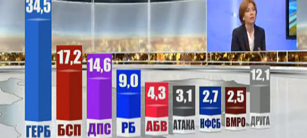 Bulgaria's 2015 local elections show few changes in parties' fortunes in past year