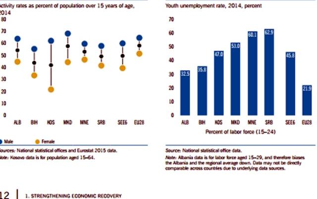 Emigration, World Bank warns that Balkans is losing human resources