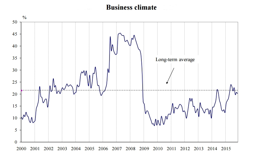 Business climate in Bulgaria slid slightly in November 2015 – NSI