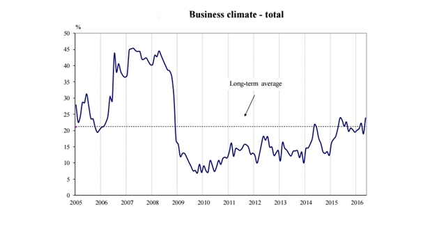 Bulgarian business climate up five percentage points in May – NSI