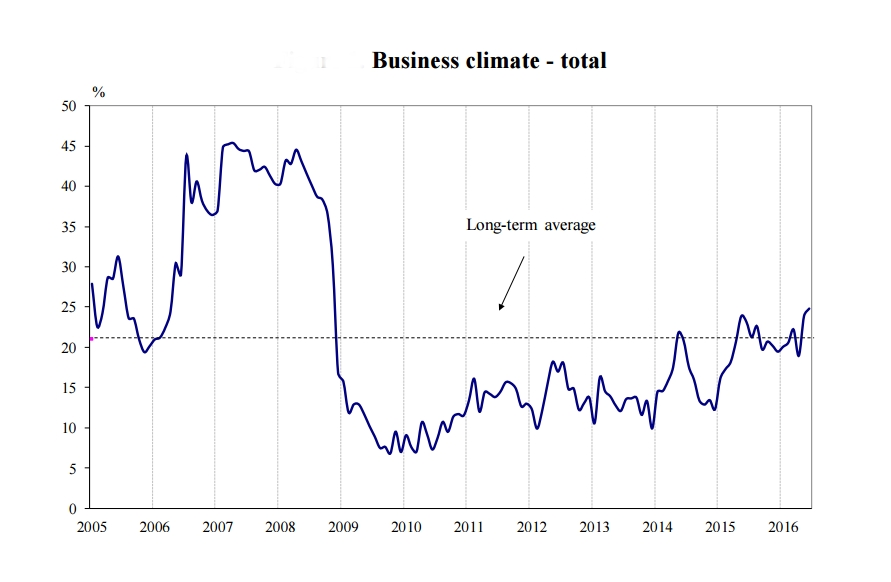 Bulgarian business sentiment improves again in June – poll