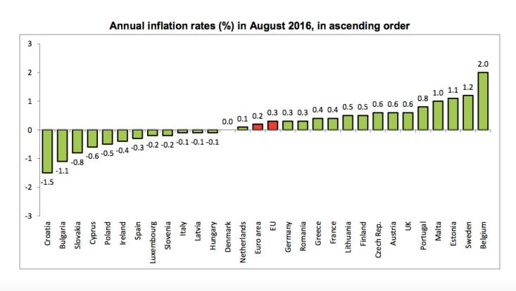 Euroarea inflation stable at 0.2% in August, down to -0,6 in Cyprus according to Eurostat