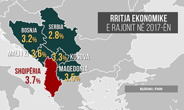 GDP per capita in Albania is 4520 US dollars: IMF