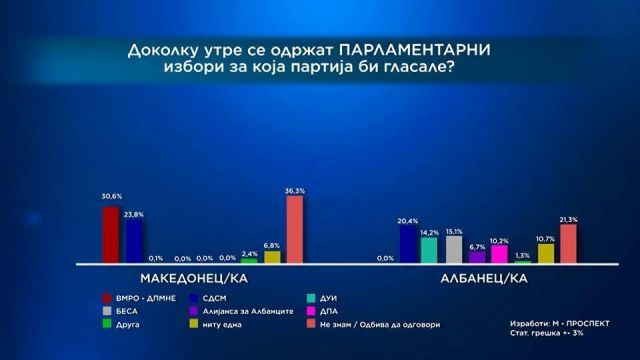 SDSM leads in the poll conducted by Telma TV