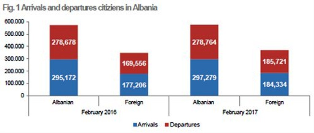 Movements of citizens in Albania last month