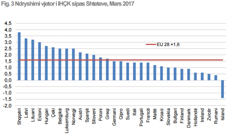 INSTAT: Prices in Albania grow more than in the EU countries