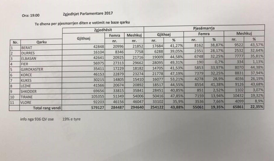 Low turnout in the parliamentary elections in Albania