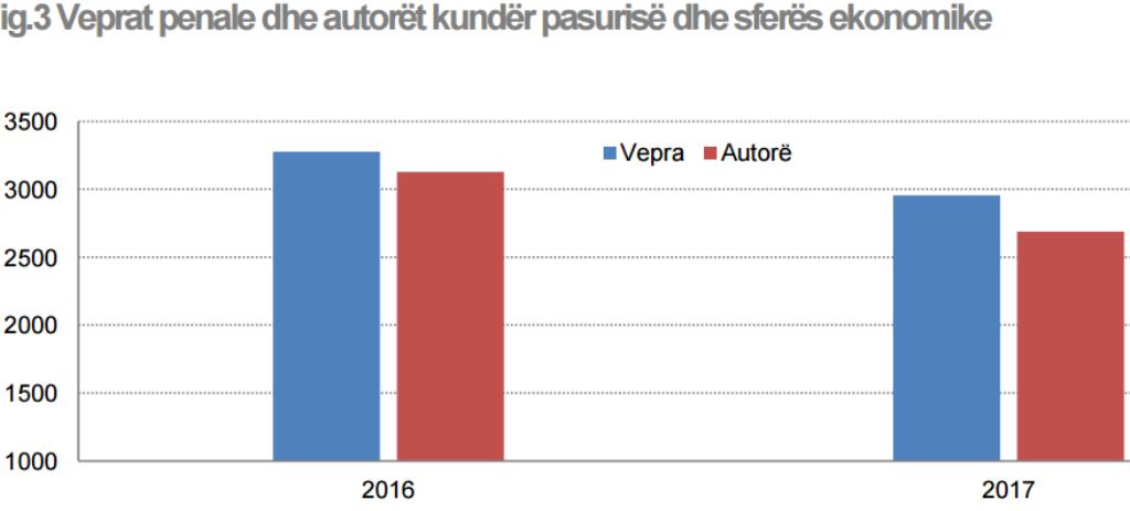 Financial crimes dominate in Albania