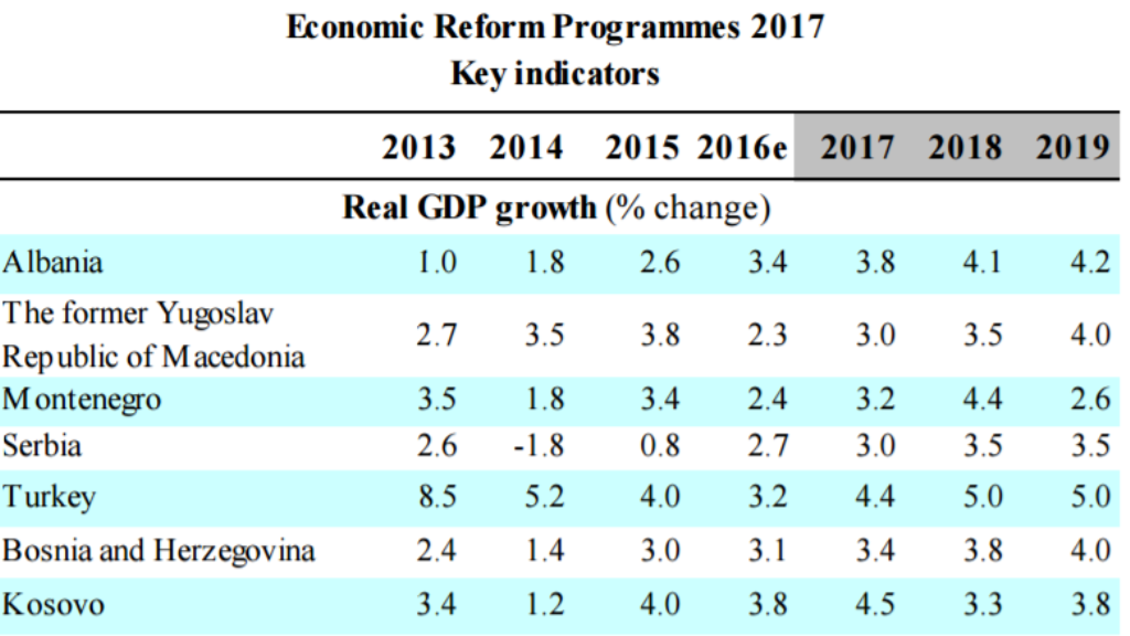 European Commission: Albania's economic growth stronger than the countries of the region