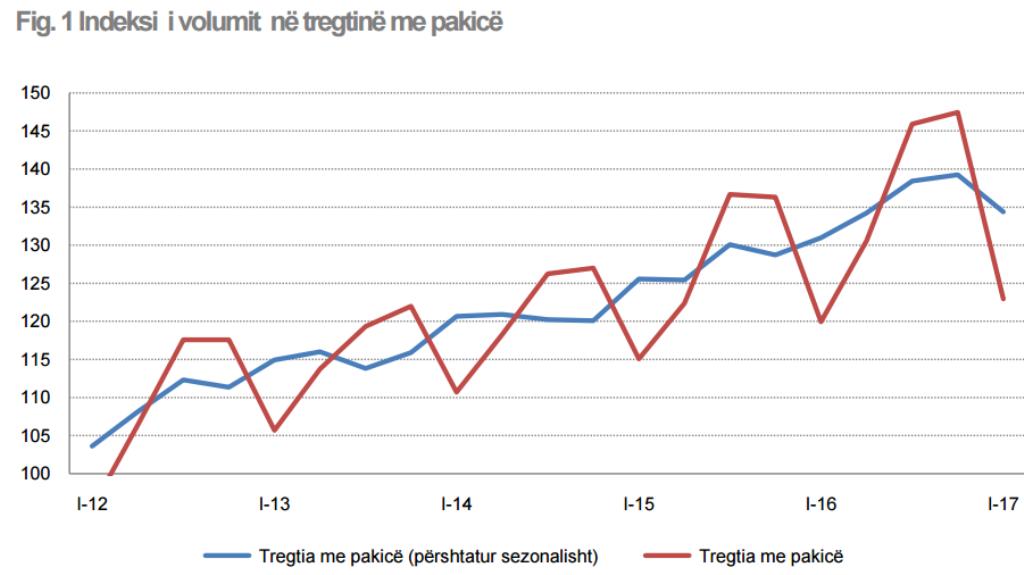 INSTAT: Retail sales in Albania drop
