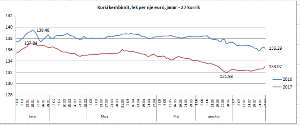 Euro rebounds in the Albanian market