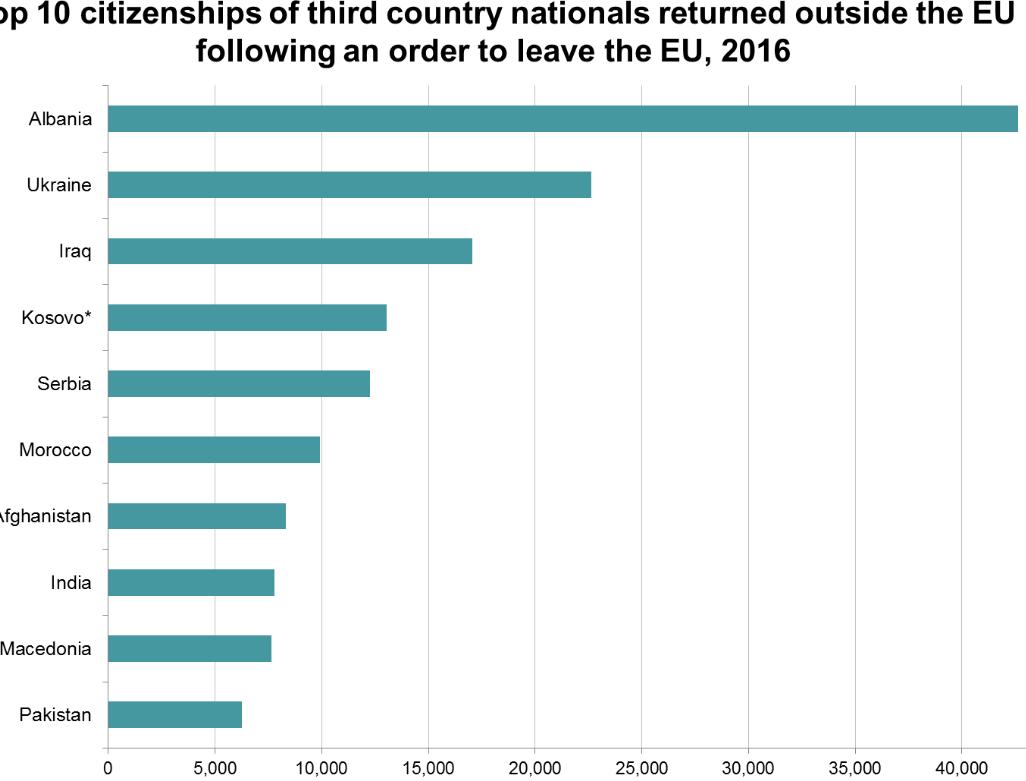 EU deported 42.600 Albanian asylum seekers in 2016