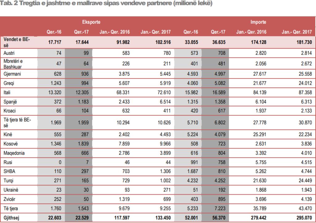 EU accounts for 68% of Albania's trade volume