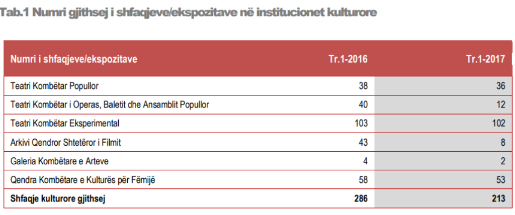 Number of cultural shows in Albania has fallen by 25%