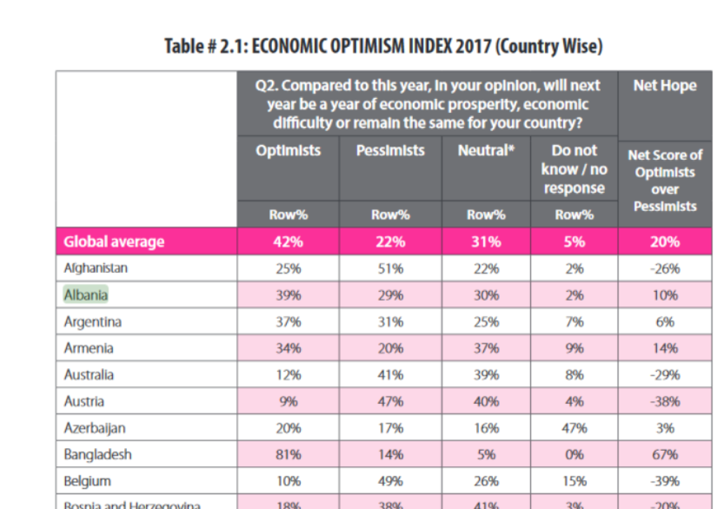 Gallup: Albanians, the most optimistic in the region about the economy