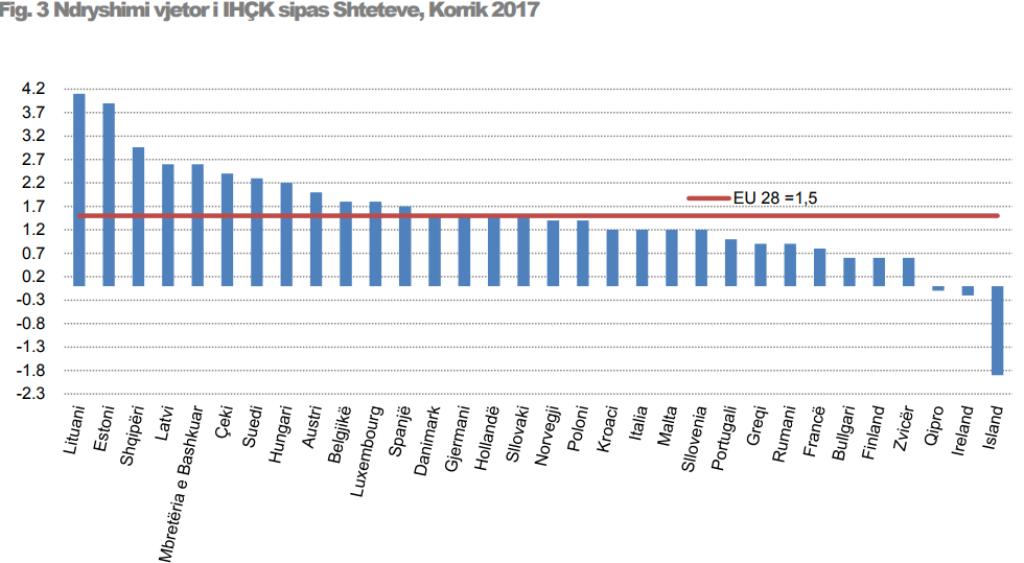 Price increases, Albania ranks third in Europe