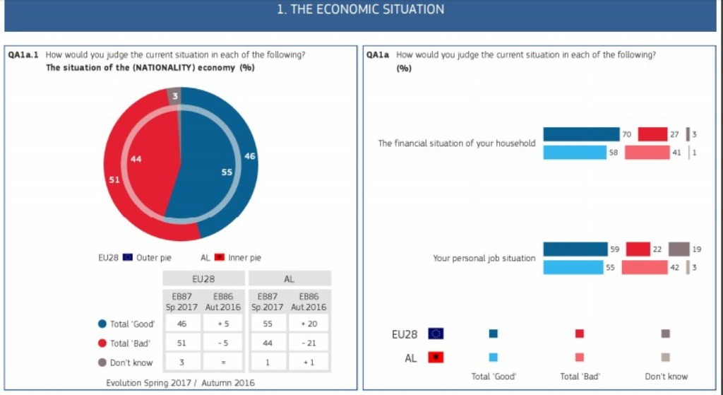 More than half of Albanians are  optimistic about the economic situation