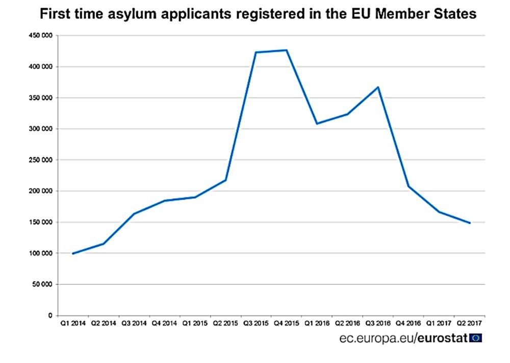 Eurostat: 685 first-time asylum-seekers in Bulgaria in Q2 2017