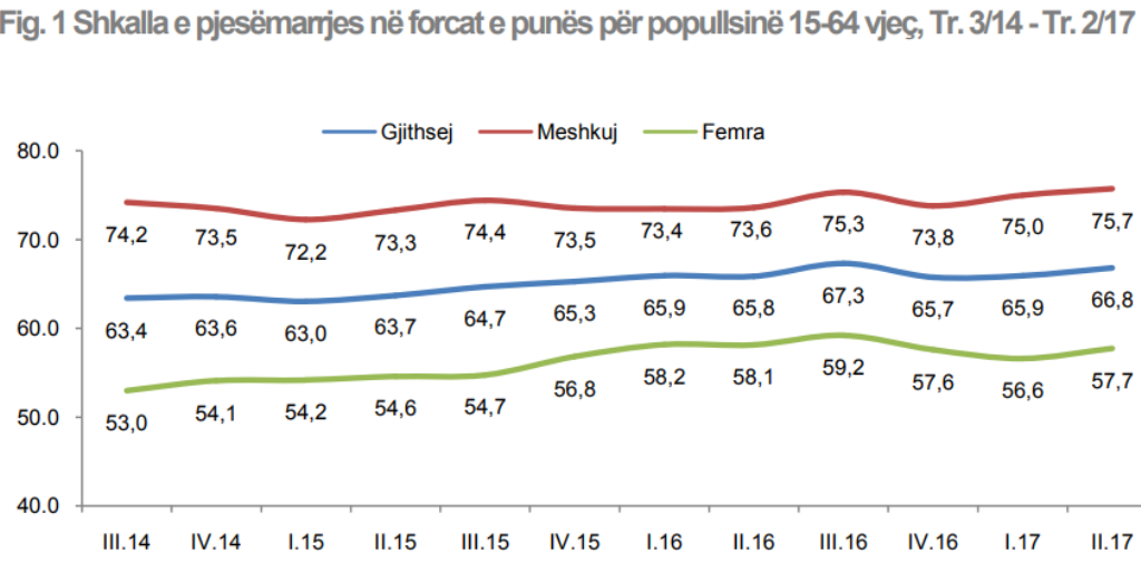 Employment rose during the election period in Albania