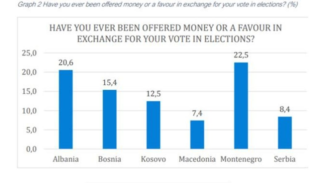 FYROM among the last where votes are bought