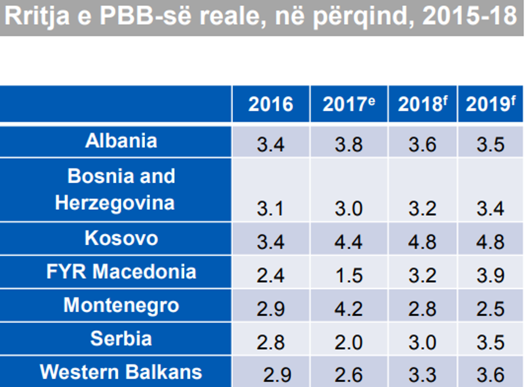 World Bank: Albania's economic growth will slow down