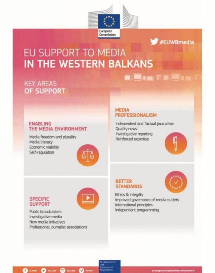 More EU funds to the Independent Media of Western Balkans