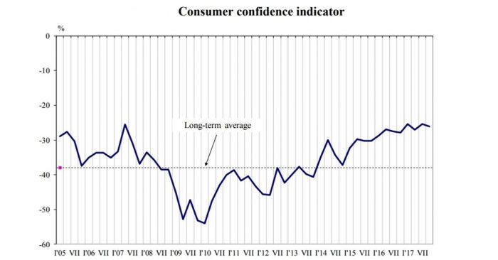 Bulgarian consumer confidence dropped in October 2017 – statistics institute