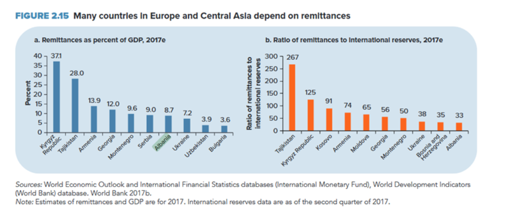 World Bank: Remittances in Albania account for 8.7% of GDP