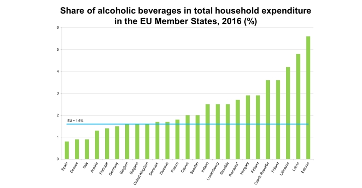 Bulgaria matches EU average of household spending on alcohol