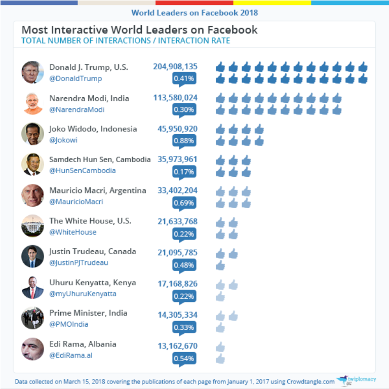 The Albanian PM among the ten most interactive leaders on Facebook