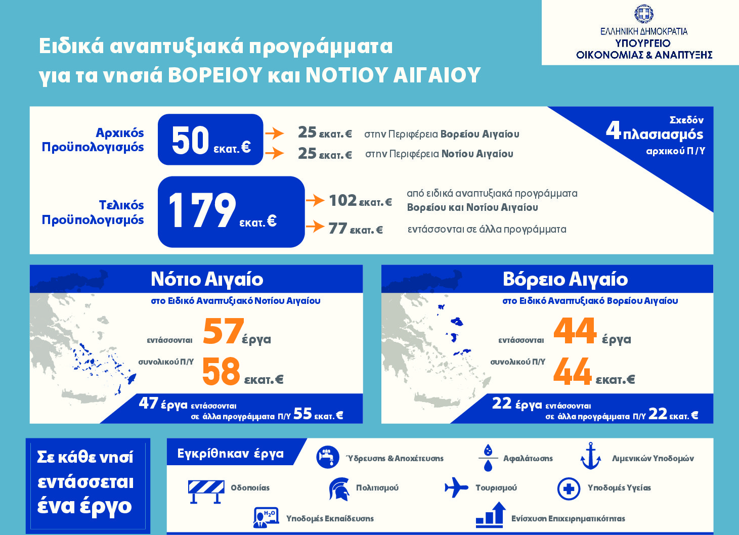 North and South Aegean: Works in progress worth  € 179 million